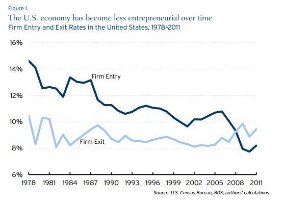 Brookings Institute Report Graph